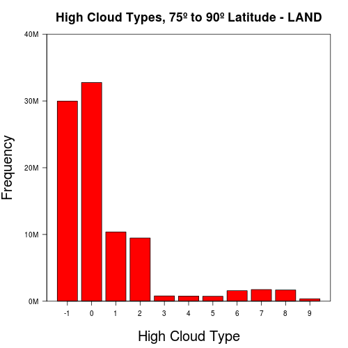 Cloud Weather Reporting with R and Hadoop (6/6)
