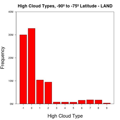 Cloud Weather Reporting with R and Hadoop (5/6)