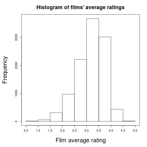Evaluating Film User Behaviour with Hive (3/6)