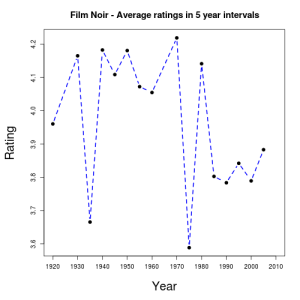 FilmNoir_avg_ratings_5years