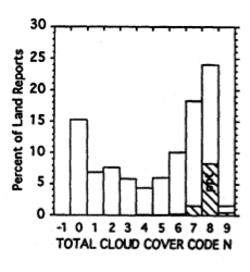 Cloud Weather Reporting with R and Hadoop (2/6)