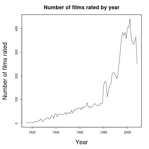Evaluating Film User Behaviour with Hive (2/6)