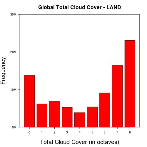 Cloud Weather Reporting with R and Hadoop (1/6)