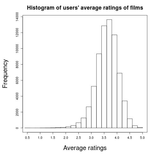Evaluating Film User Behaviour with Hive (5/6)