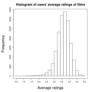 UserID_avg_rating