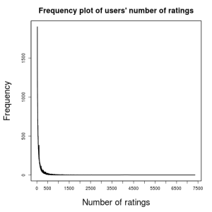 UserIDRatingNumFULL