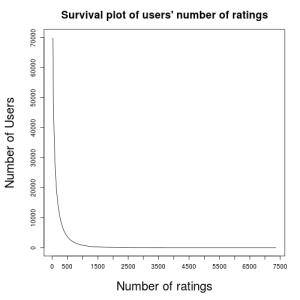 UserIDRatingNumFULLCumulative