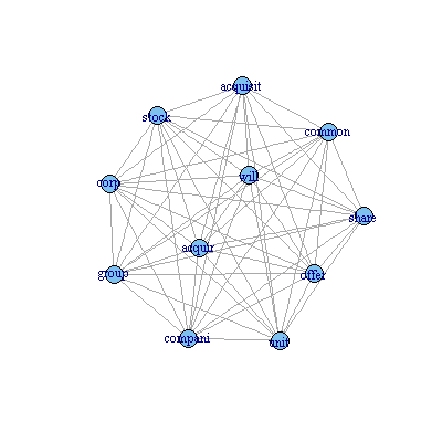 Network Graph of Common Terms in Acquisition Themed Documents